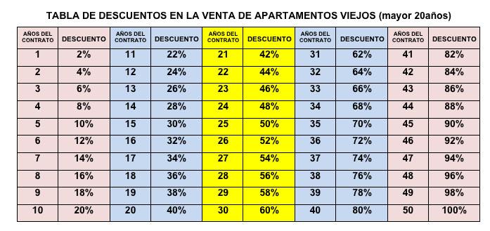 la adquisición de una vivienda, por años de ocupación de la misma ...
