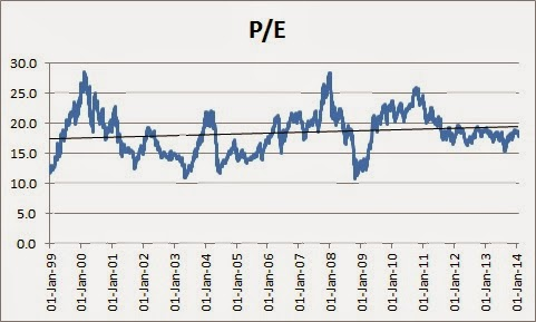 Market Valuation: NIFTY P/E Ratio