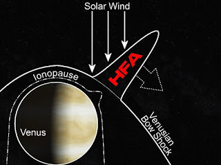 Strange Facts About Venus