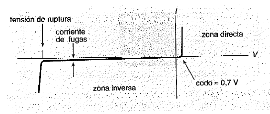 Curva caracteristica de un diodo
