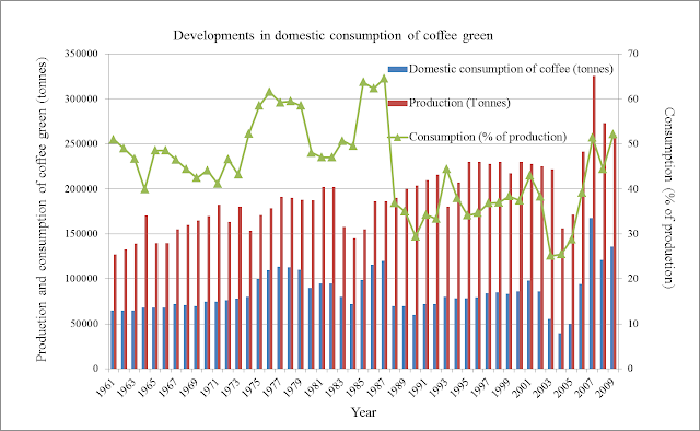 competitiveness and determinants of coffee exports Competitiveness and determinants of coffee exports, producer price and production for ethiopia.