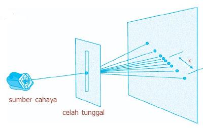 percobaan difraksi pada celah tunggal