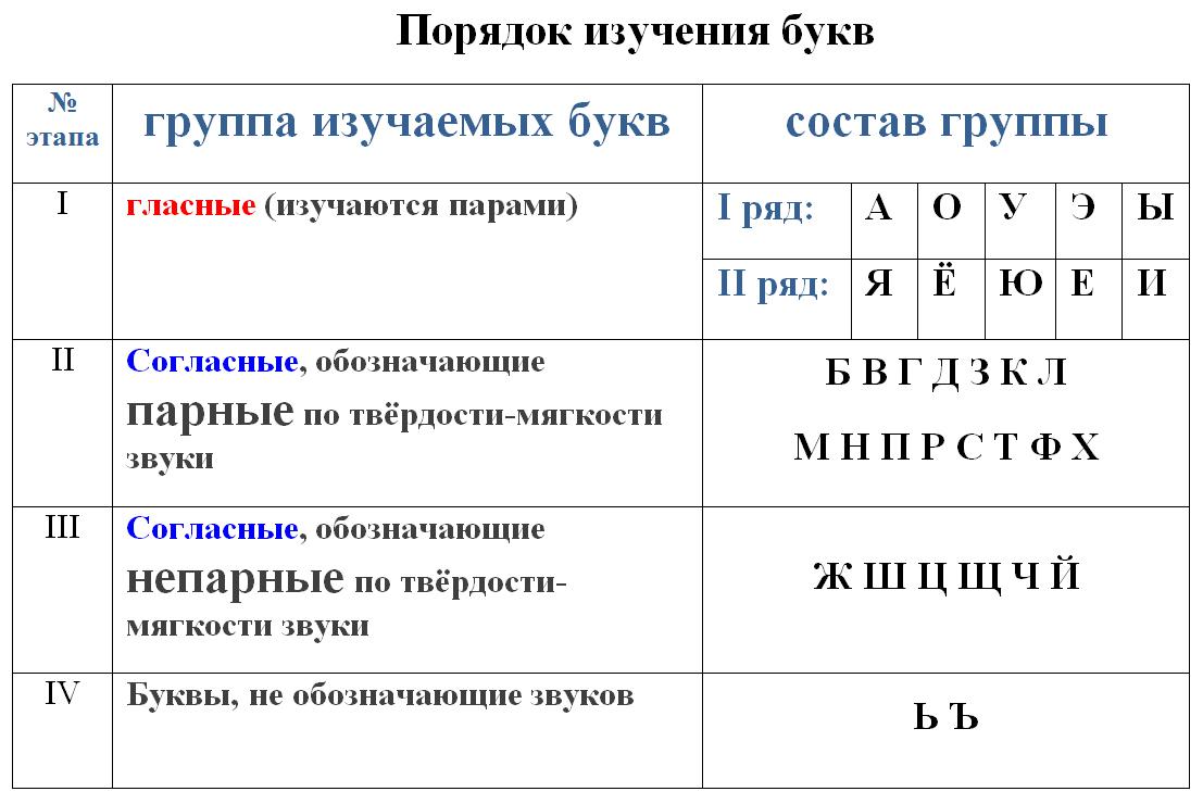 звуковой анализ слова схема в картинках