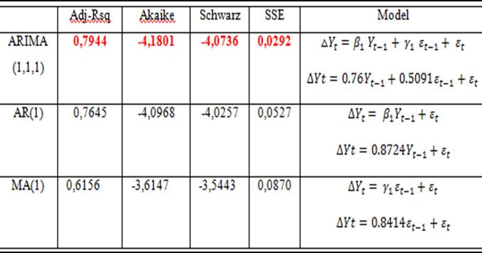 Metode analisis forex