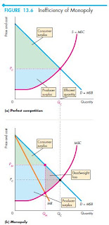 Monopoly isinefficient. At the competitive equilibrium, marginal ...