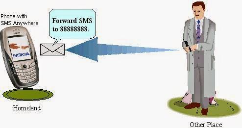 Cara Sadap / Mengetahui SMS Orang Lain Cepat, Murah dan Mudah