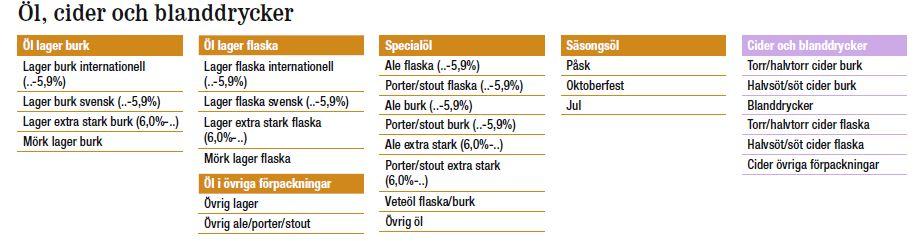 gluten i öl lista