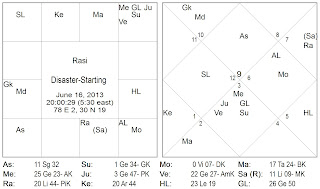 Astro guru dr birth signs and english bhavishya, horoscope prediction