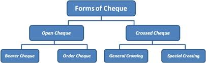 different types of cheques pdf
