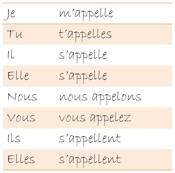 Llamarse en francais for Conjugaison espagnol hablar