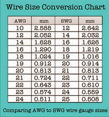 Nice awg wire gauge to mm collection electrical diagram ideas exelent wire size conversion frieze schematic diagram series greentooth Choice Image