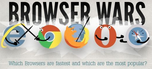 Most Fastest and Popular Web Browsers