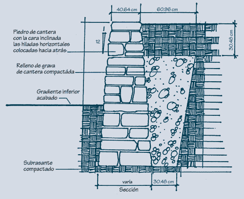 muros de contencin de hormign - Muros De Contencion