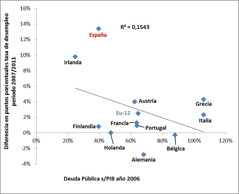 endeudamiento de los paises en desarrollo: