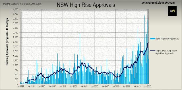 nsw high rise