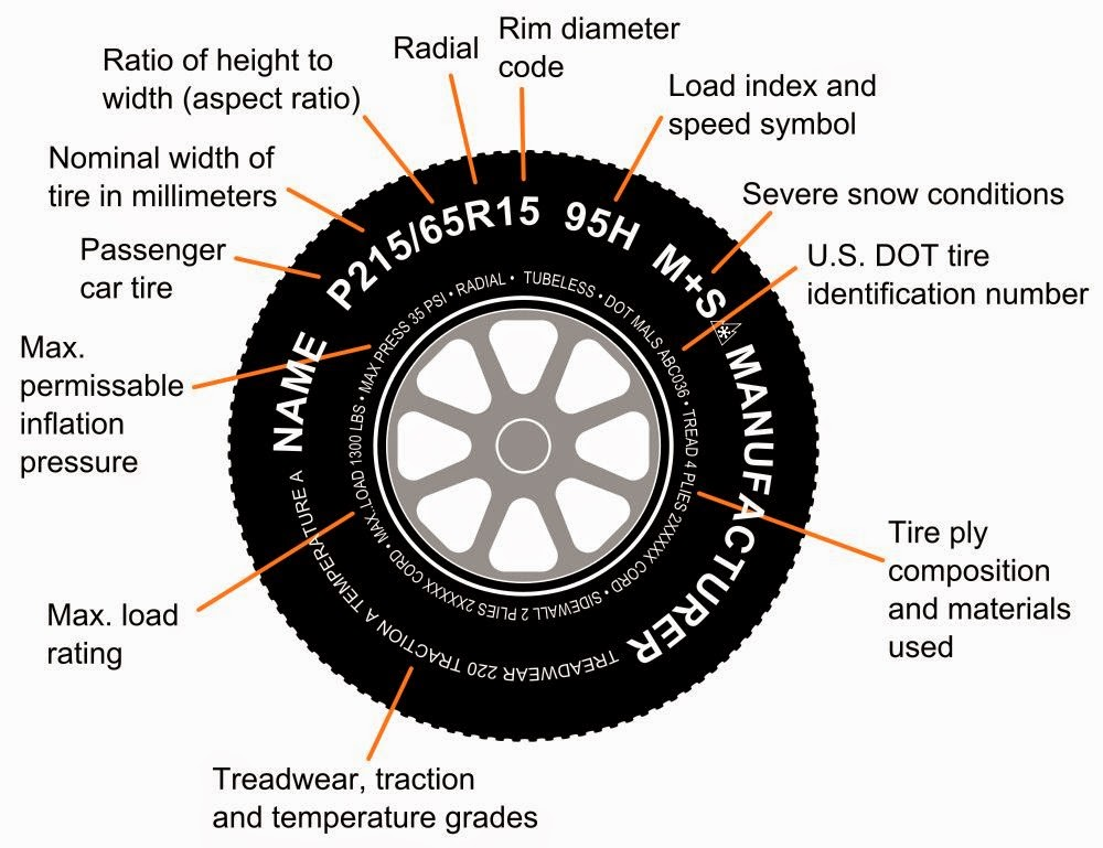 right tires