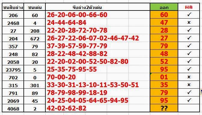 Thai Lotto Best Down 16-04-2014