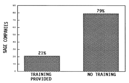 FIG. 3: TRAINING FACILITIES AT VARIOUS COMPANIES
