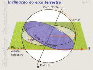O eixo terrestre está inclinado 66°33' em relação ao plano da órbita terrestre.