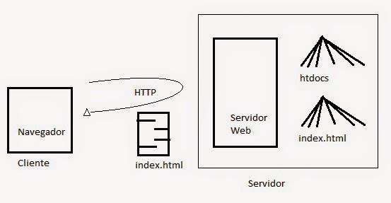 Desarrollo de paginas web componentes de la arquitectura web for Arquitectura pagina web