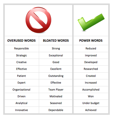 power words for a resumes
