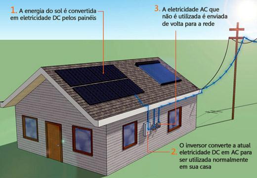 Produtos De Painel Solar Imp 233 Rio Das L 226 Mpadas Ecol 243 Gicas
