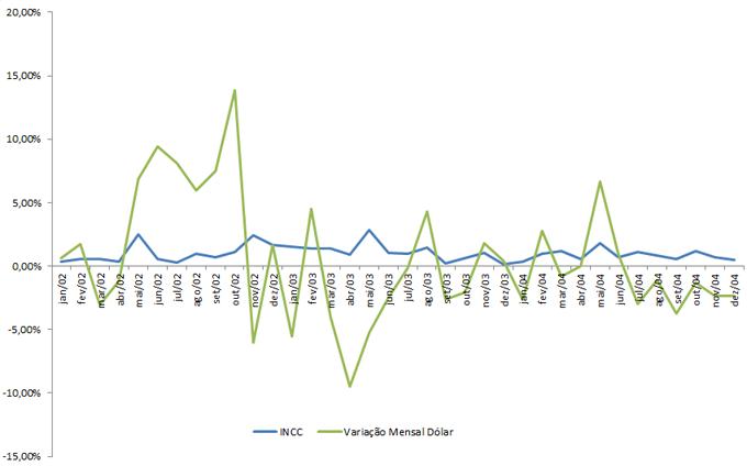 Correlação INCC - Dólar - 2002