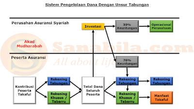 Sistem Pengelolaan Dana Dengan Unsur Tabungan