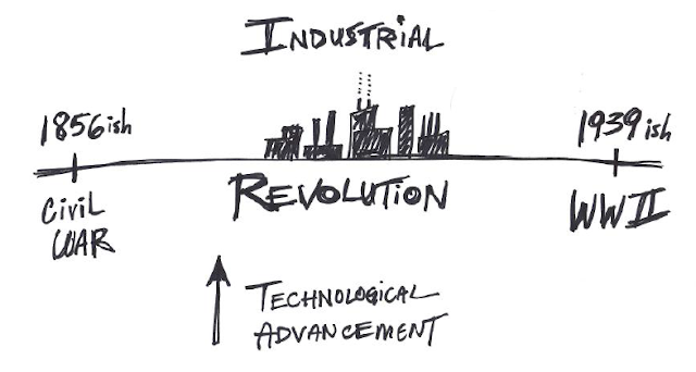 timeline industrial revolution
