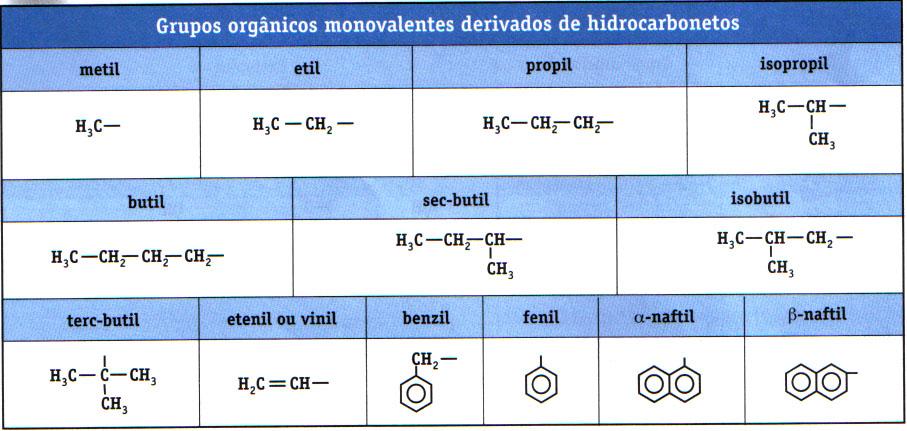radicais - Nomenclatura de Compostos Orgânicos em Passo a Passo