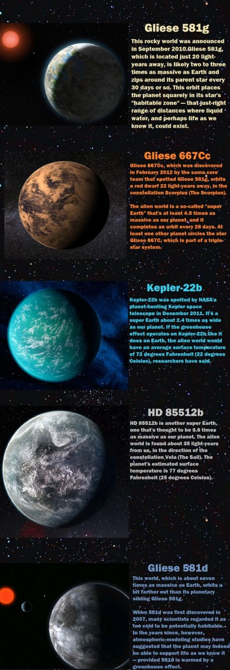 list nation 5 potentially habitable alien planets