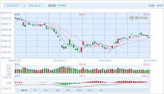 中国株コバンザメ投資 香港ハンセン指数20151030