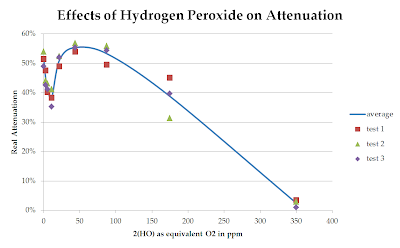 effect of hydrogen peroxide on diesel Food grade hydrogen peroxide hydrogen stating that taking hydrogen peroxide orally can have a corrosive effect on the stomach and small.