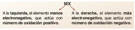 Combinaciones binarias de elementos quimicos
