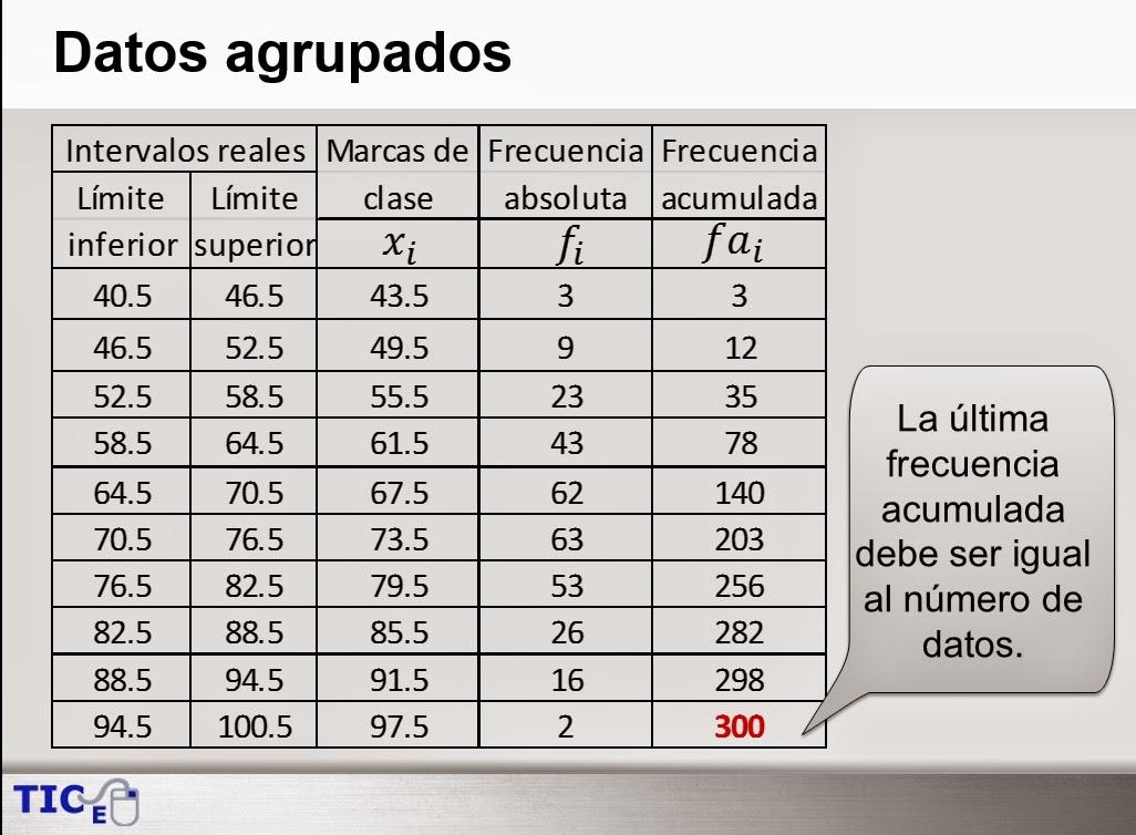 Marcas de clase y frecuencias.