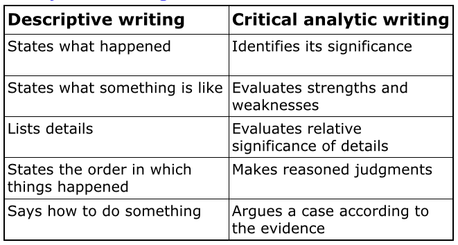 "difference in clear writing and critical thinking Chapter two -language and critical thinking "" in our time, political speech and writing are largely the defense of the indefensible"" --george orwell ""if."