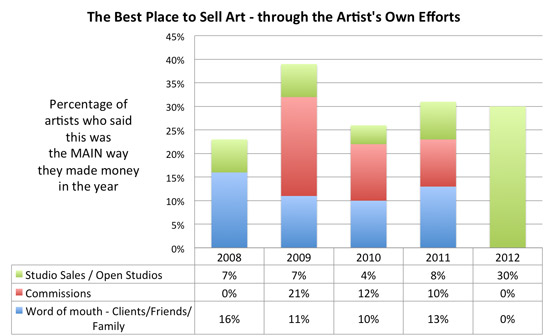 Making a mark what 39 s the best place to sell art part 2 for Best way to sell paintings
