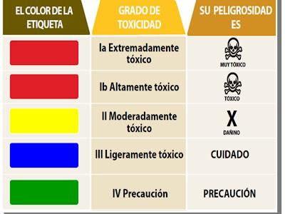 http://4.bp.blogspot.com/-V5rFrJHv7js/Tsk4NyntETI/AAAAAAAAAK8/FjiyyflVz54/s400/Etiquetado+plaguicidas.jpg