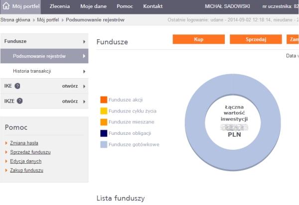 Fundusze ING przez internet IKE IKZE