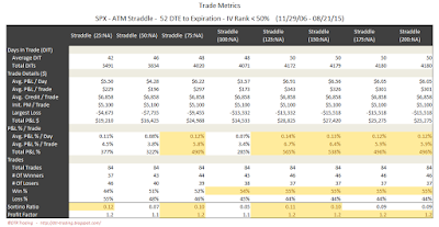 SPX Short Options Straddle Trade Metrics - 52 DTE - IV Rank < 50 - Risk:Reward Exits