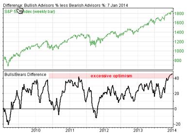 Sentiment analysis for stock trading