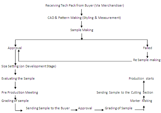 Sampling Process Flow Chart