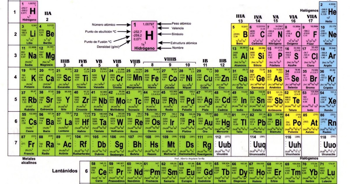 Tabla periodica moderna con sus valencias images periodic table tabla periodica moderna valencias images periodic table and sample tabla periodica moderna quien la creo gallery urtaz