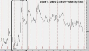 CBOE Gold ETF Volatility Index
