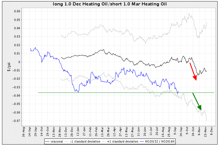 Trading Heating Oil futures spread
