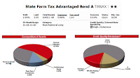 State Farm Tax Advantaged Bond fund details