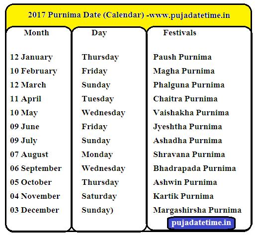2017 Purnima Days in India, Pournami Days, Purnima Calendar ...