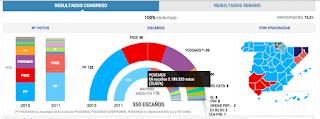 http://elpais.com/tag/elecciones_generales/a/