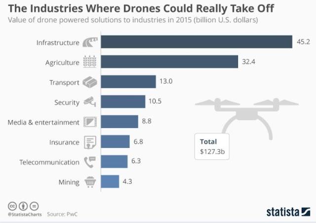 Industri yang menggunakan DRONE