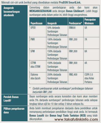 PruBSn Takaful SmartLink